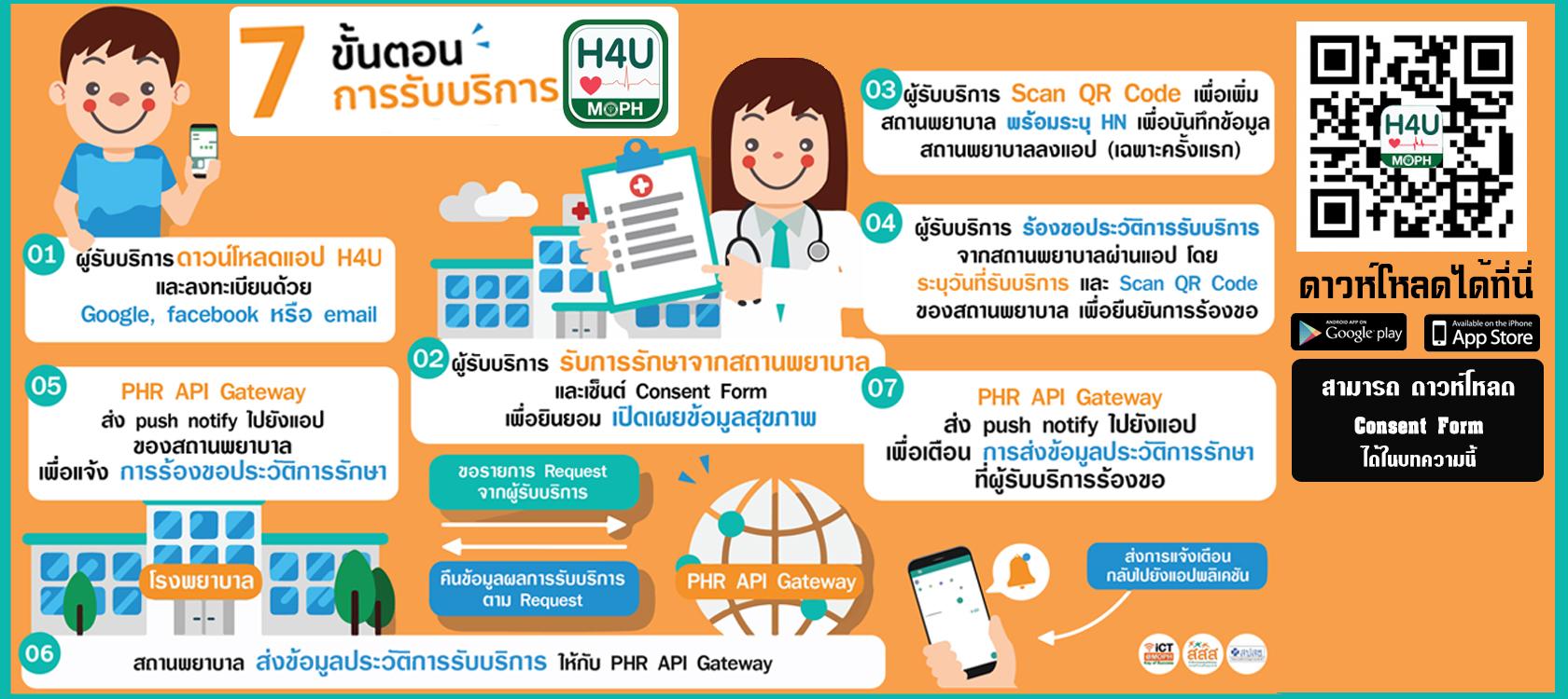 ผู้รับบริการสามารถเขื่อมต่อข้อมูลด้วย APPLICATION H4U